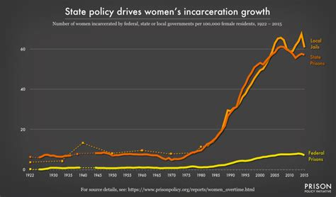 The Gender Divide: Tracking Womens State Prison Growth Prison.