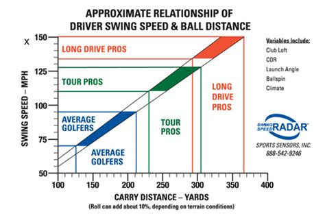 [click]the Golf Swing Speed Challenge  Swing Faster - Hit Longer .