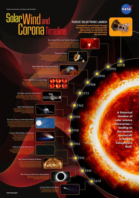 [pdf] The History Of Solar.