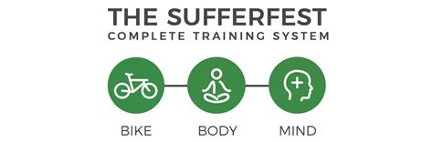 The New Sufferfest Complete Training System Is Here: We Have.