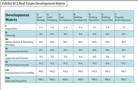 @ The Real Estate Development Matrix.