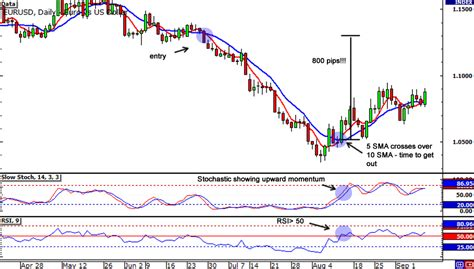 [click]the So Easy It  S Ridiculous Forex Trading System .