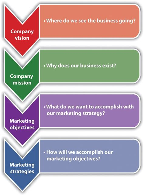 [pdf] The Strategic Marketing Process.