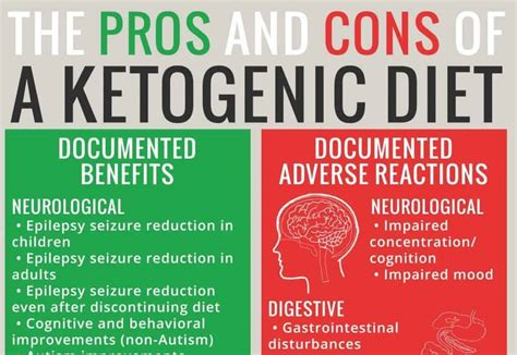 The Truth About The Ketogenic Diet Benefits And Dangers.