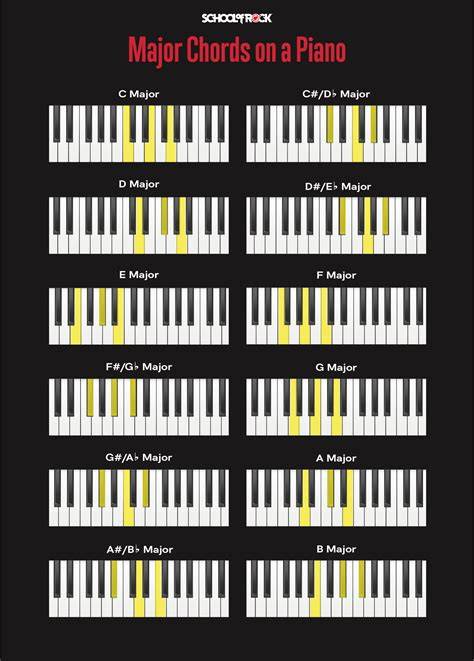 [click]the Talking Piano Chord Chart - Harmonize Any Tune.