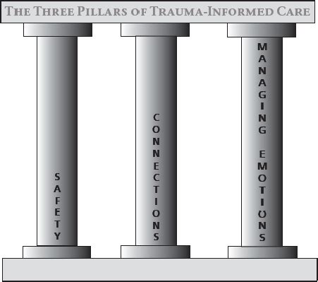 [pdf] The Three Pillars Of Trauma-Informed Care.
