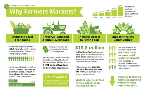 [pdf] The Economic Benefits Of Farmers Markets.