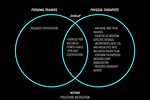 The Difference Between Exercise and Activity