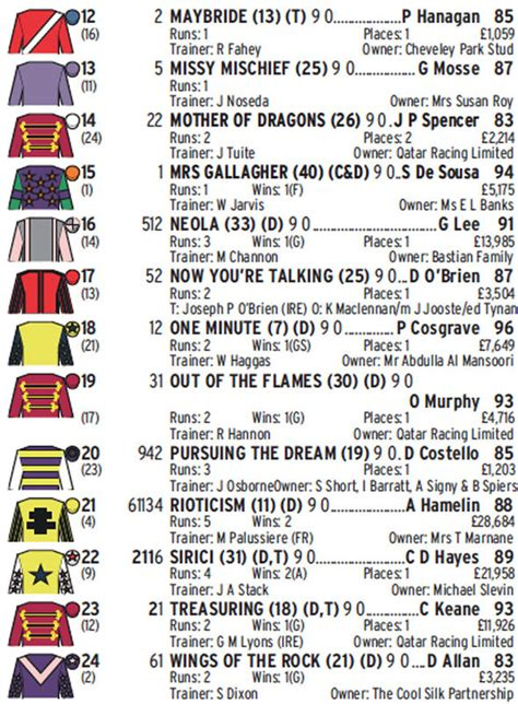Todays Racecards At The Races.