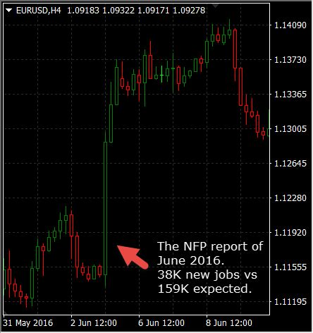 Top 5 Economic Indicators In The Forex Market - My Trading Skills.
