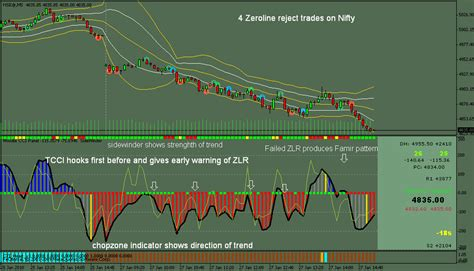 [pdf] Trading Woodies Cci Trading System - Forex Indicators.