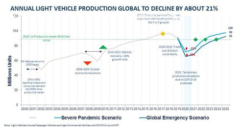 [pdf] Trends In The Automotive Industry Implications On Supply .