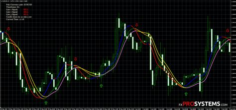 [click]triple Profit Winner Trend Indicator Free Download.