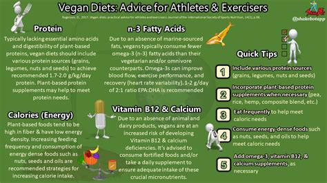 Vegan Diets: Practical Advice For Athletes And Exercisers - Ncbi.