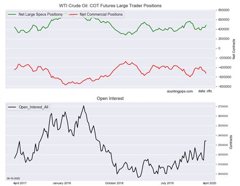 [click]wti Crude Oil Speculators Boosted Bullish Bets  Investing Com.