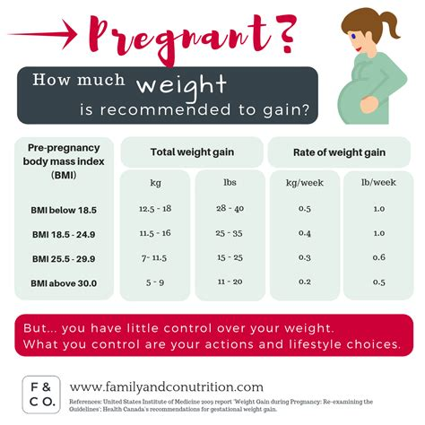 Weight Gain During Pregnancy Pregnancy Maternal And Infant.