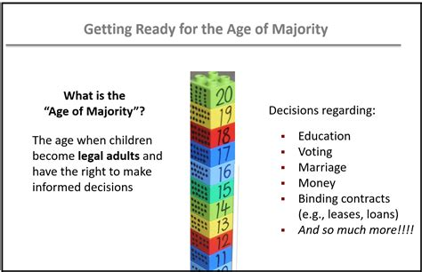 What Age Of Majority Means In Us & Canada (with Charts).