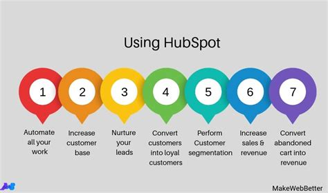 [click]what Is Digital Marketing - Hubspot Blog Marketing .