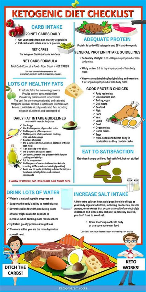 What S Bad About Ketogenic Diet