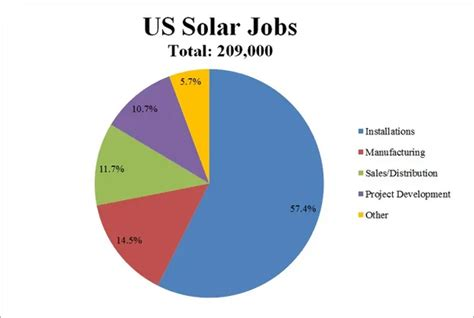 What Are Commissions Like For A Solar Salesman? - Quora.