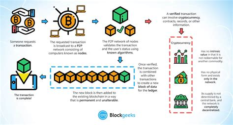 @ What Is Blockchain Technology A Beginner S Guide.