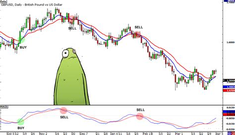 What Is The Best Technical Indicator In Forex? - Babypips.com.
