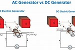 What Is the Difference Between AC and DC
