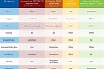 What Is the Difference Between Covid and Cold