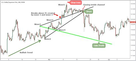 Wolfe Wave Strategy.