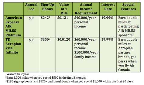 Air miles business credit card canada credit card processing cold air miles business credit card canada get a td aeroplan visa business card td canada trust reheart Image collections