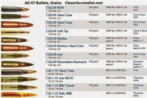 Ammunition Ak 47 Ammunition Specifications.