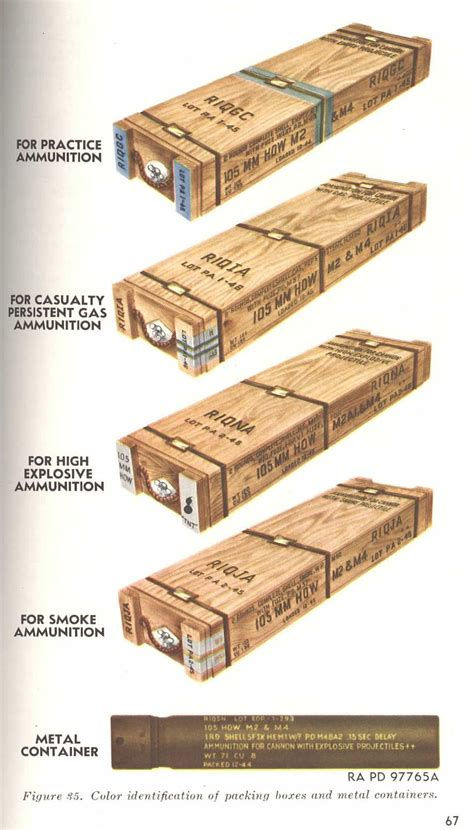Ammunition Ammunition Container Markings.