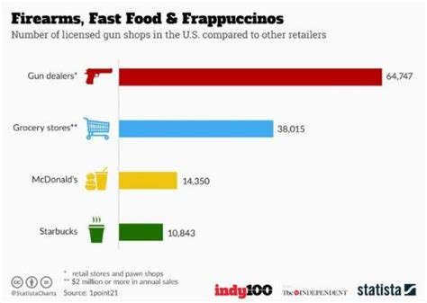 Gun-Store-Question Are There More Gun Stores Than Mcdonalds And Starbucks Combined.