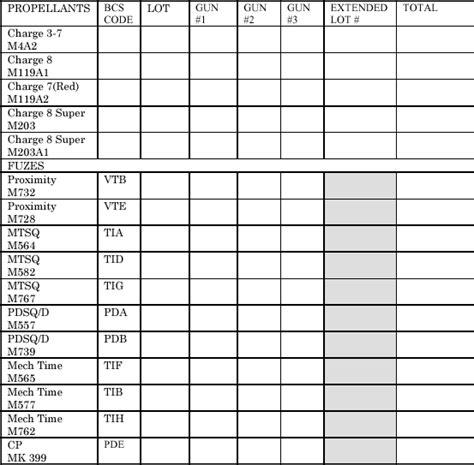Ammunition Army Ammunition Tracker.