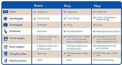 Abn Amro Credit Card Miles