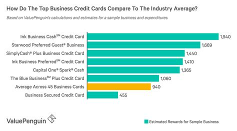 Chase Business Credit Cards Phone Number Best Small Business Credit Cards Of 2018 Top Offers