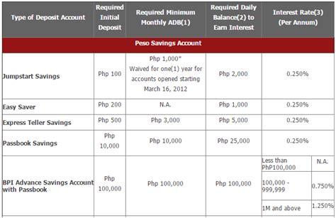 Bpi Credit Card Application Verification Bpi Savings Account Without Maintaining Balance Kaya