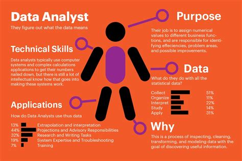 Business Analyst Resume Sql Queries Business Data Analyst Resume Samples Jobhero