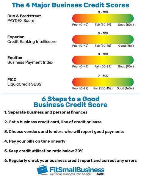 Business Credit Evaluation Business Credit Score Get Your Company Credit Score