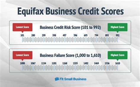 Business Credit Xpress Equifax Business Credit Express Know Who You Are Doing