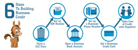 Business Credit Cards With Ein Number Only Can I Get A Business Credit Card With My Ein Nu Small
