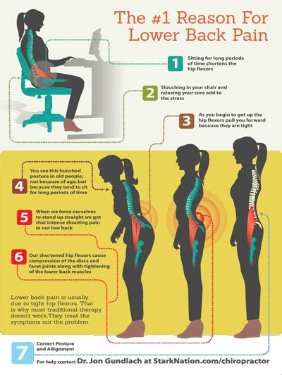 can tight hip flexors cause lower back pain