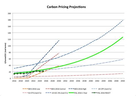 Carbon Projections