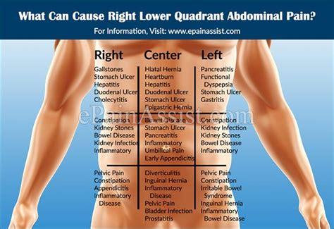 causes of chronic hip flexor pain protruding abdomen from bowel