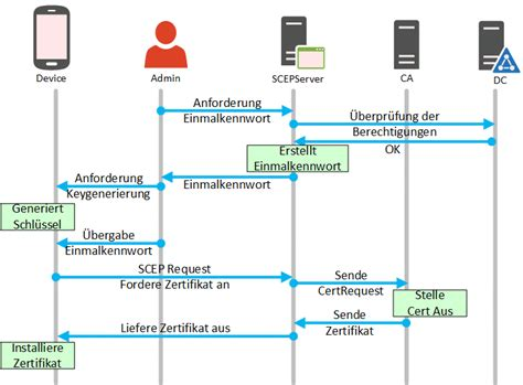 Certificate template missing web enrollment image collections certificate template missing web enrollment choice image certificate template not available web enrollment choice image yadclub yelopaper Gallery