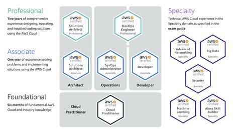 Certification For Application Architect Aws Cloud Computing Certification Program Awsamazon