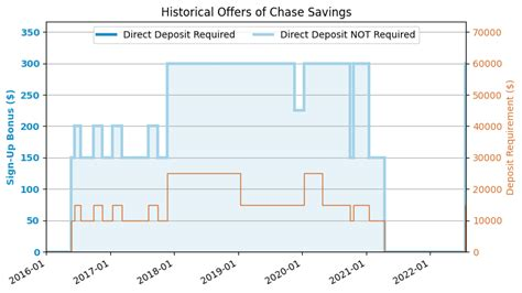 Chase Credit Card With Chase Checking Account Chase Total Checking Account 2017 Us Credit Card Guide