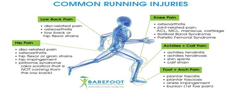 common hip flexor injuries in runners toenail bruise