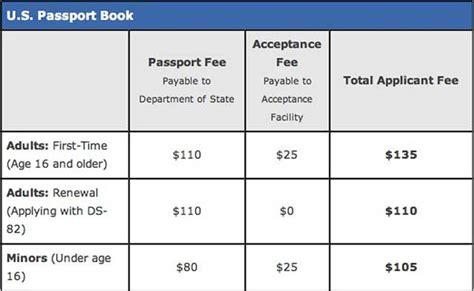 Credit Card Authorization Form Travel Consular Fees Travelgcca