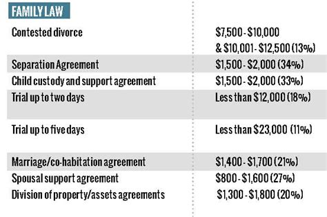 Cost To Have Lawyer On Retainer Costs Of A Divorce Lawyer Fees Family Law